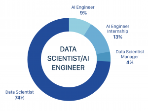 Data Scientist Vietnam