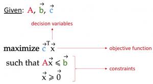 Duality Theorems