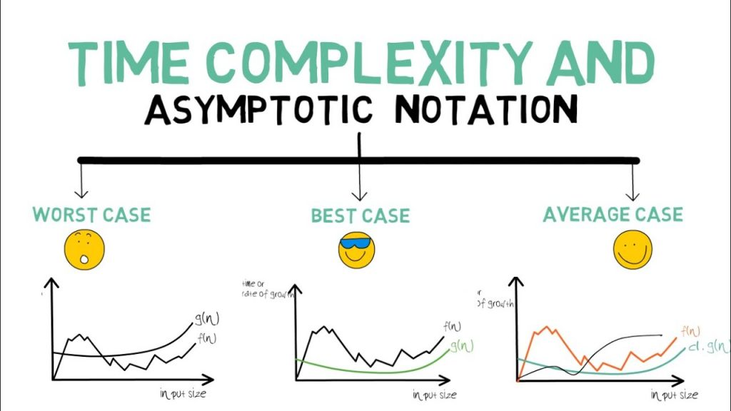 time complexity using asymptotic notation