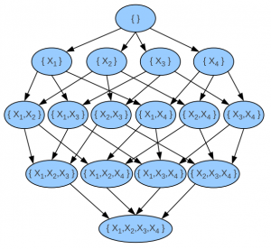 Bayesian Networks of 4 variables