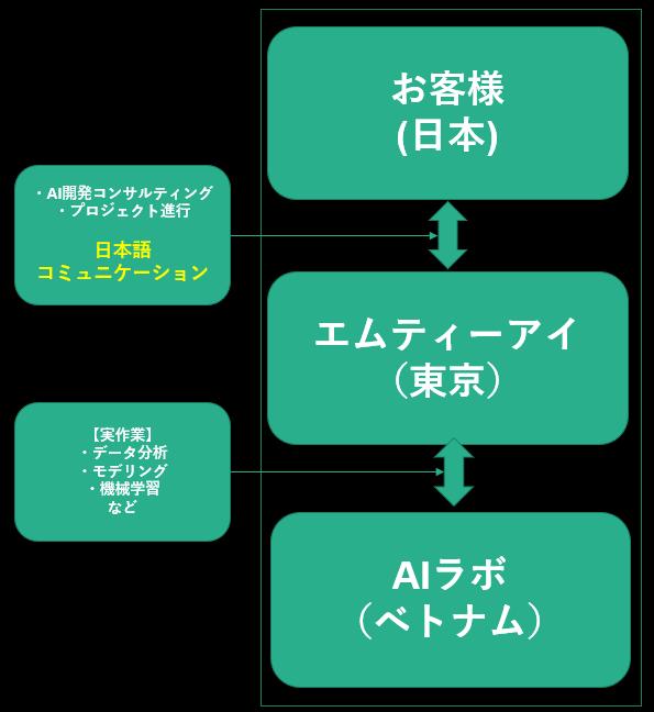 ベトナムAIラボ コミュニケーションフロー 日本語可能