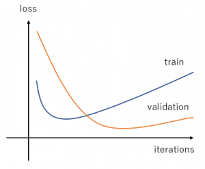 what about this curve? overfitting