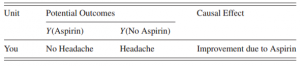 Table 1: illustrates this situation assuming the values Y(Aspirin)