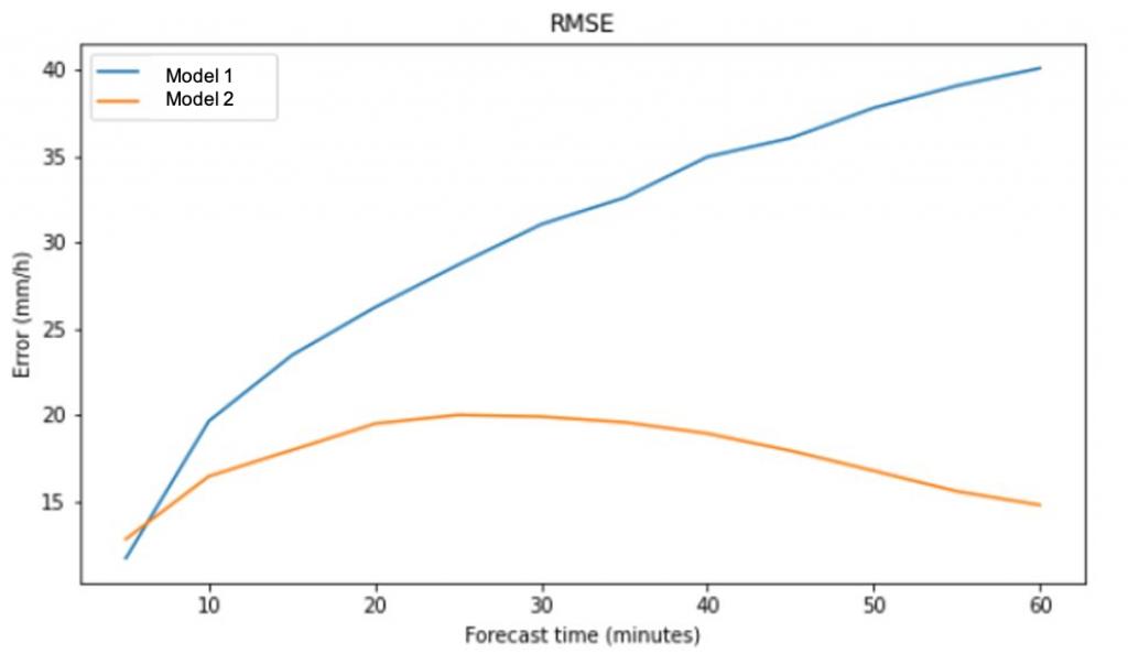Root Mean Square Error (RMSE)