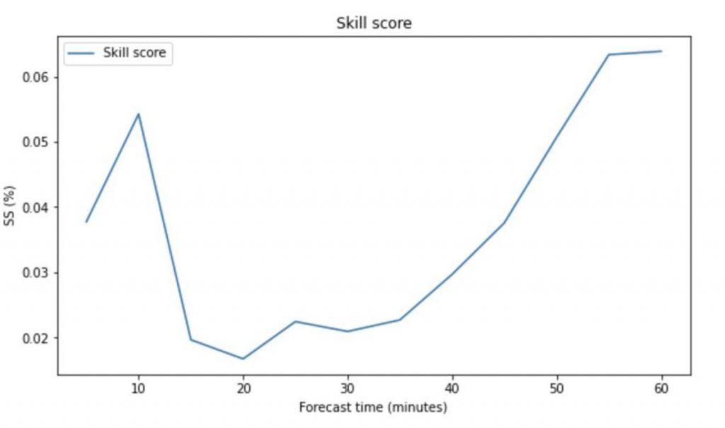kill score between model 1 and model 2