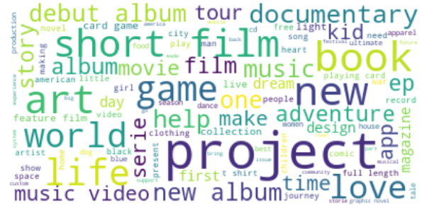 """Word cloud of frequent words in """"Name"""""""